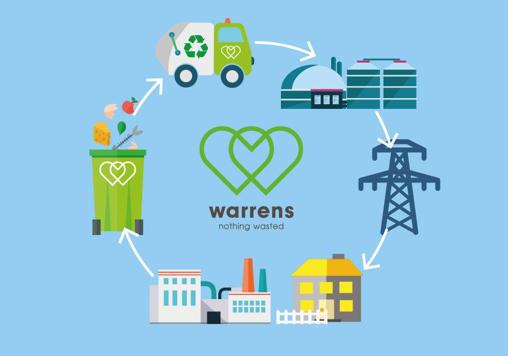 Image that illustrates Warrens Group's circular process